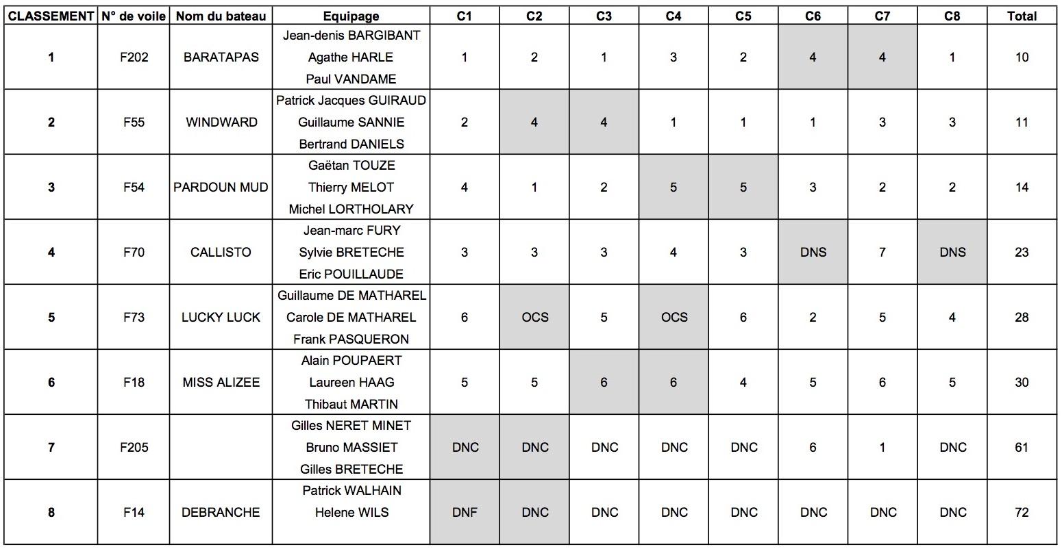 2016_CVP classement monotype