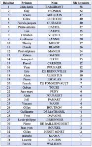 2016-classement-barreur